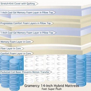 Classic Brands Gramercy 14 Inch Hybrid Cool Gel Memory Foam and Innerspring Mattress