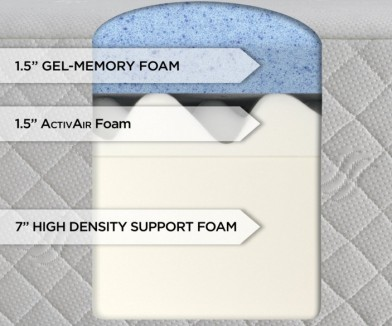 Serta 10-Inch Gel Foam 3-Layer Mattress