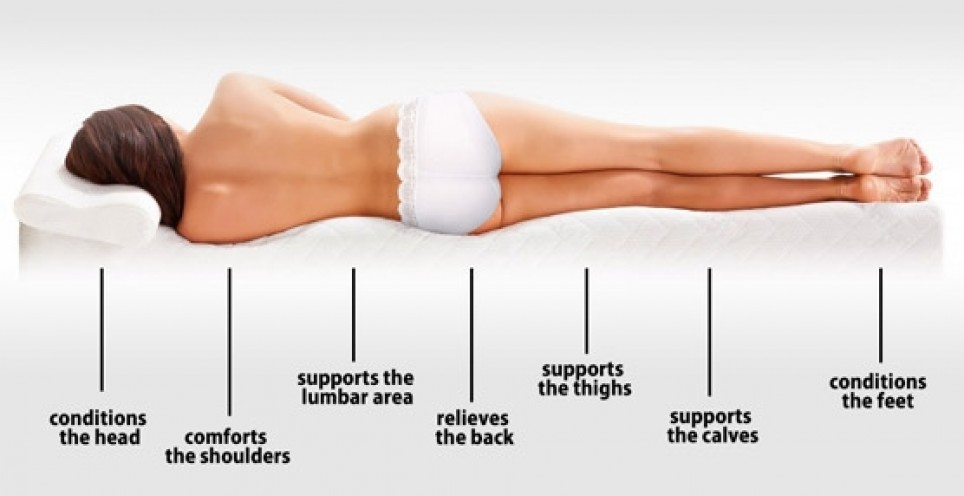 Best Memory Foam Mattress Review Pressure Points Relief